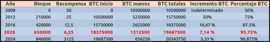 Tabla con los halving de bitcoin