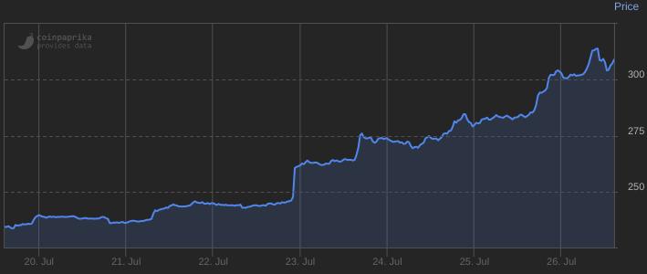 Gráfica bitcoin semana 30