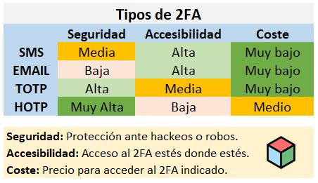 Tabla comparativa 2Fa