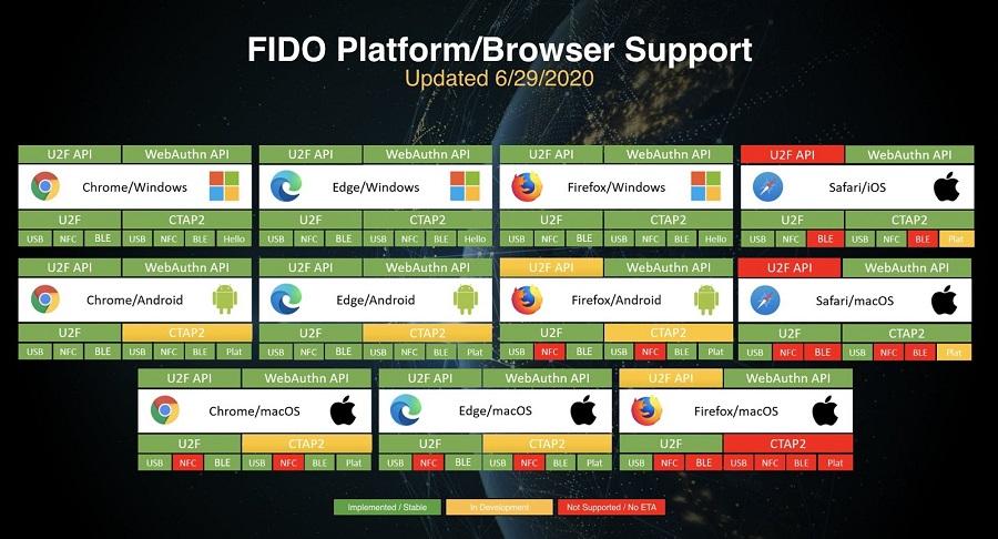 2fa - fido2_navegadores_sistemas_operativos