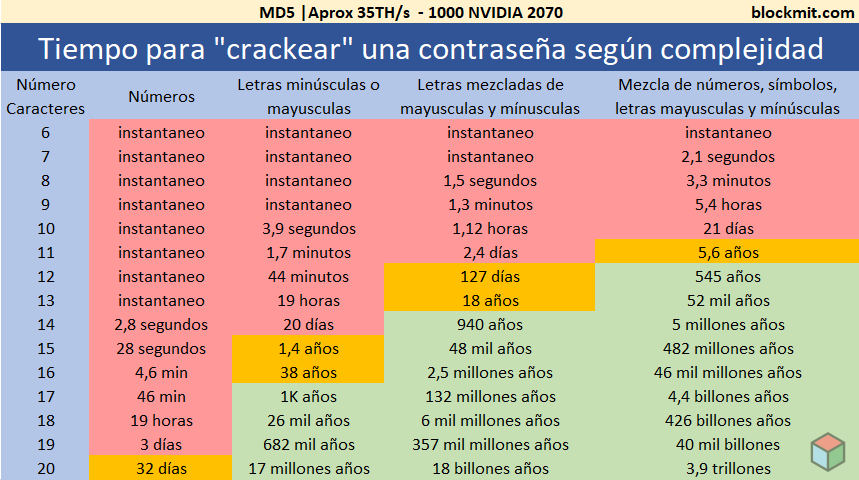 Tabla tiempo crackeo Nvidia 2070
